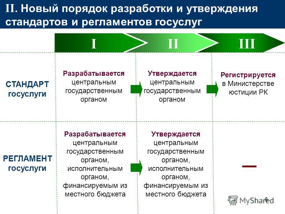 6 III II. Новый порядок разработки и утверждения стандартов и регламентов госуслуг СТАНДАРТ госуслуги III Разрабатывается центральным государственным органом Утверждается центральным государственным органом Регистрируется в Министерстве юстиции РК РЕ