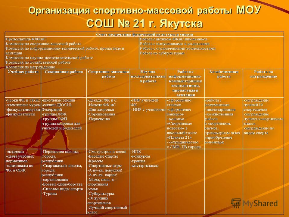 Организация спортивно-массовой работы МОУ СОШ 21 г. Якутска