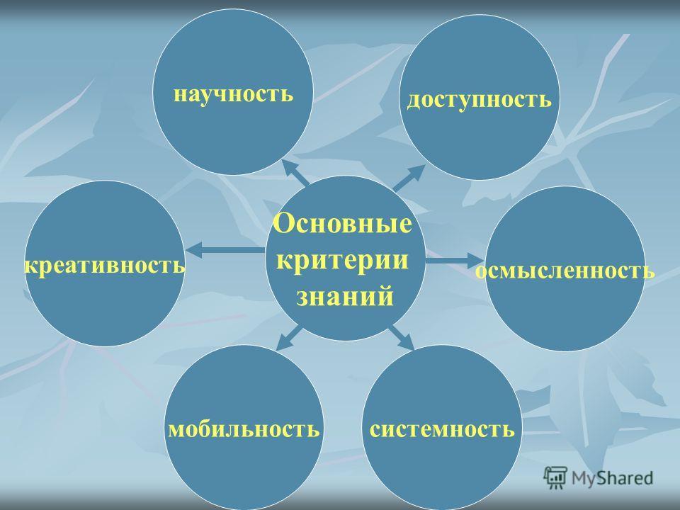 Основные критерии знаний мобильность креативность научность доступность осмысленность системность