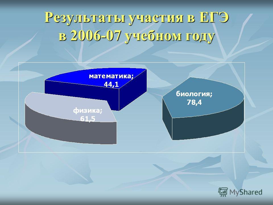 Результаты участия в ЕГЭ в 2006-07 учебном году