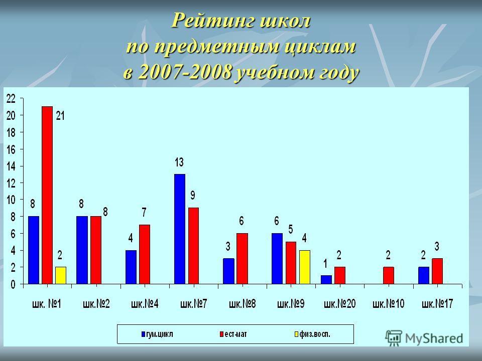 Рейтинг школ по предметным циклам в 2007-2008 учебном году