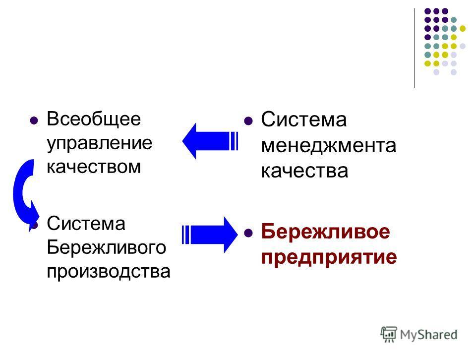 Всеобщее управление качеством Система Бережливого производства Система менеджмента качества Бережливое предприятие