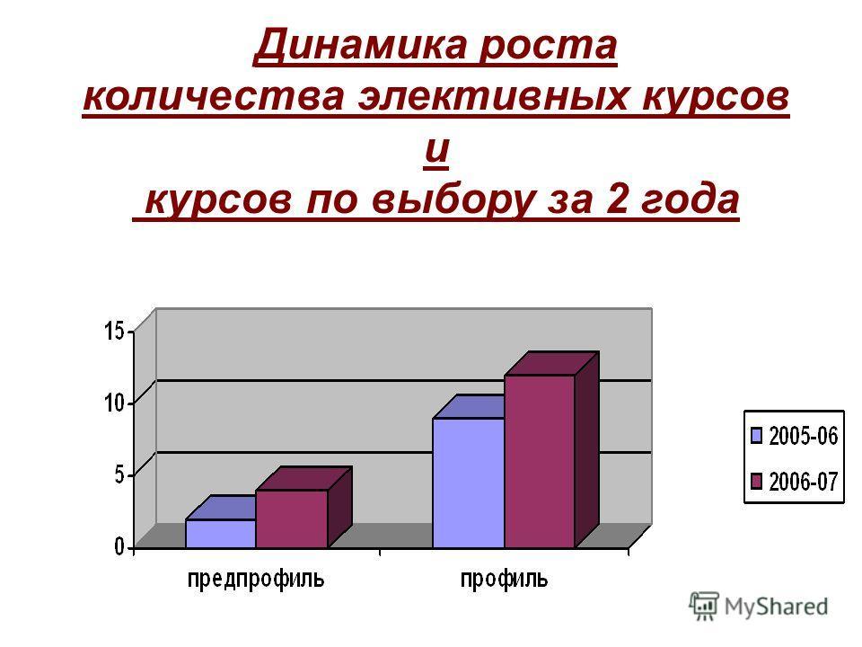 Динамика роста количества элективных курсов и курсов по выбору за 2 года