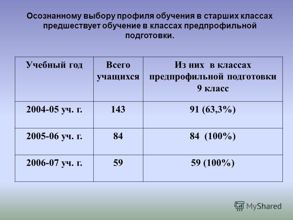 Осознанному выбору профиля обучения в старших классах предшествует обучение в классах предпрофильной подготовки. Учебный годВсего учащихся Из них в классах предпрофильной подготовки 9 класс 2004-05 уч. г.14391 (63,3%) 2005-06 уч. г.8484 (100%) 2006-0