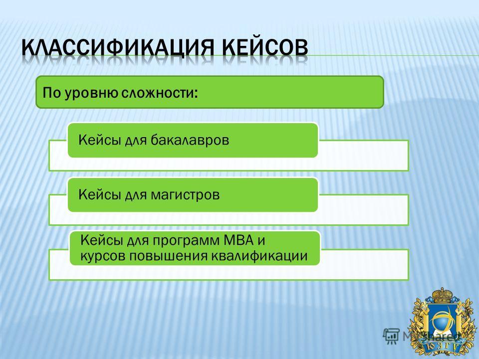 По уровню сложности: Кейсы для бакалавровКейсы для магистров Кейсы для программ MBA и курсов повышения квалификации
