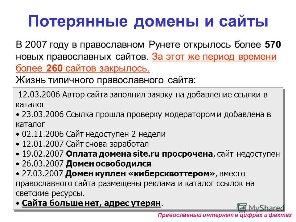 Потерянные домены и сайты Православный интернет в цифрах и фактах 100% 12.03.2006 Автор сайта заполнил заявку на добавление ссылки в каталог 23.03.200