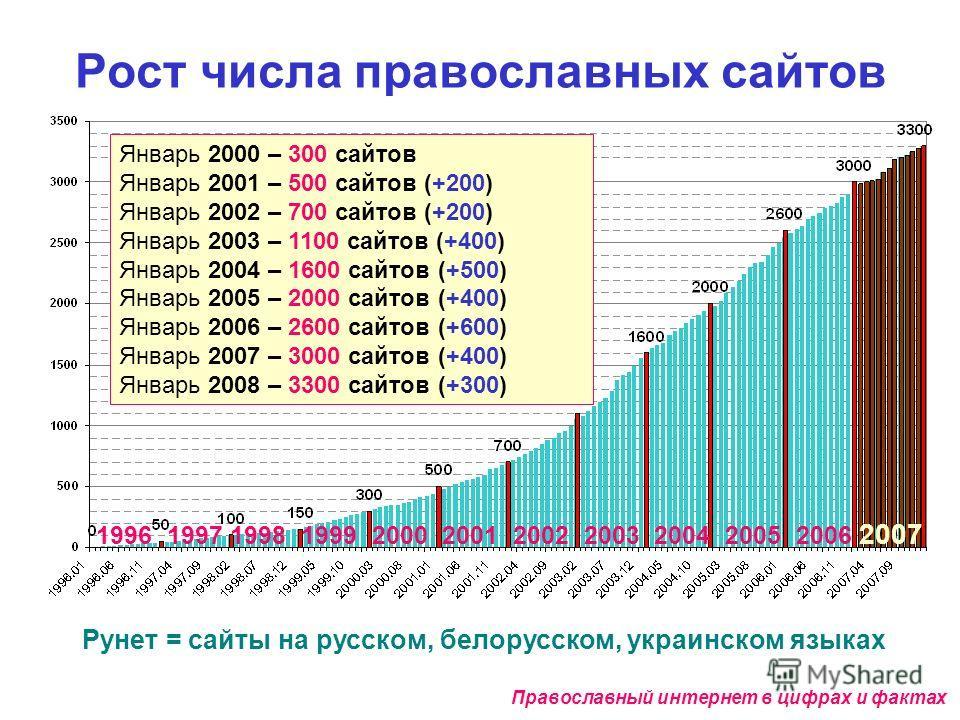 Рост числа православных сайтов Рунет = сайты на русском, белорусском, украинском языках Январь 2000 – 300 сайтов Январь 2001 – 500 сайтов (+200) Январь 2002 – 700 сайтов (+200) Январь 2003 – 1100 сайтов (+400) Январь 2004 – 1600 сайтов (+500) Январь