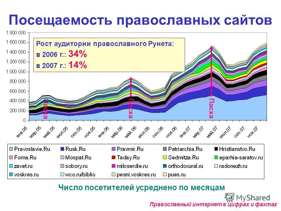 Посещаемость православных сайтов Число посетителей усреднено по месяцам Православный интернет в цифрах и фактах Рост аудитории православного Рунета: в 2006 г.: 34% в 2007 г.: 14% Пасха