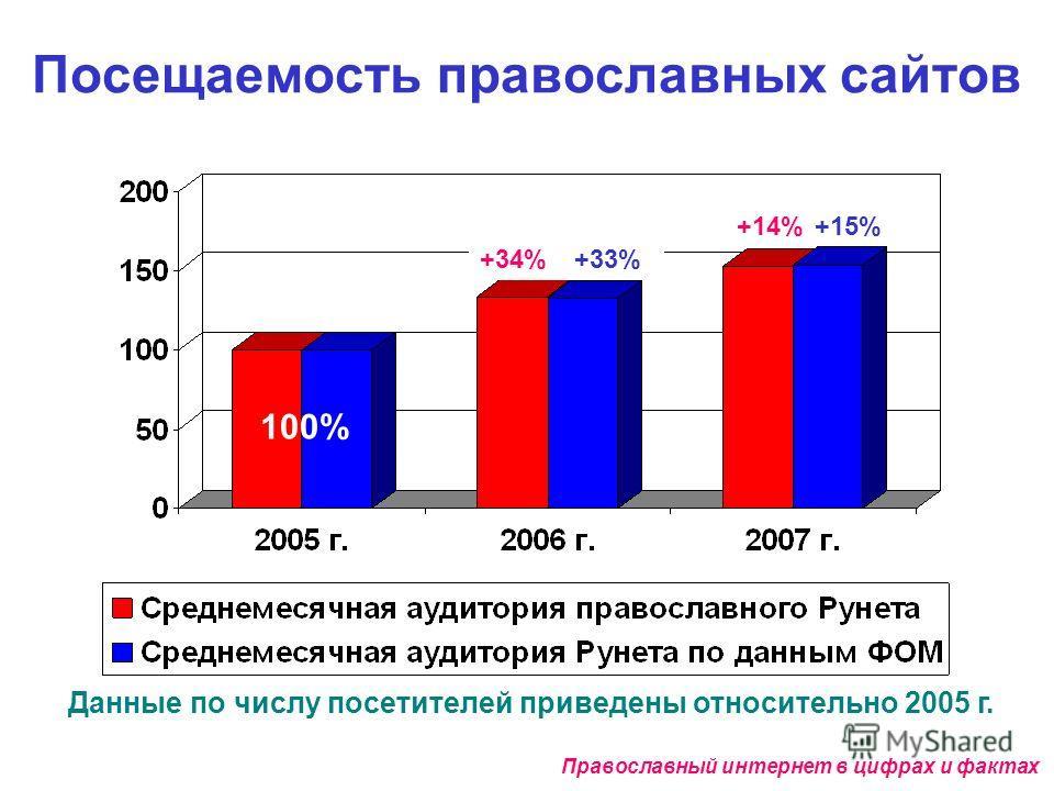 Посещаемость православных сайтов Данные по числу посетителей приведены относительно 2005 г. Православный интернет в цифрах и фактах +33% +15% +34% +14