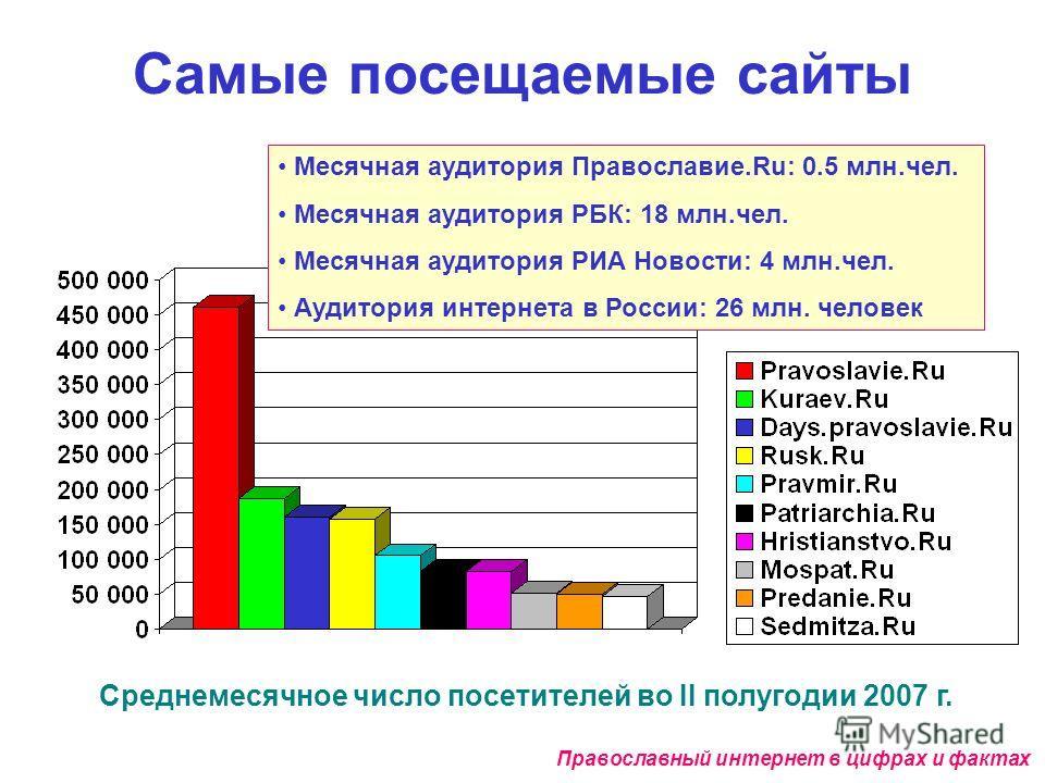 Самые посещаемые сайты Среднемесячное число посетителей во II полугодии 2007 г. Православный интернет в цифрах и фактах 100% Месячная аудитория Православие.Ru: 0.5 млн.чел. Месячная аудитория РБК: 18 млн.чел. Месячная аудитория РИА Новости: 4 млн.чел
