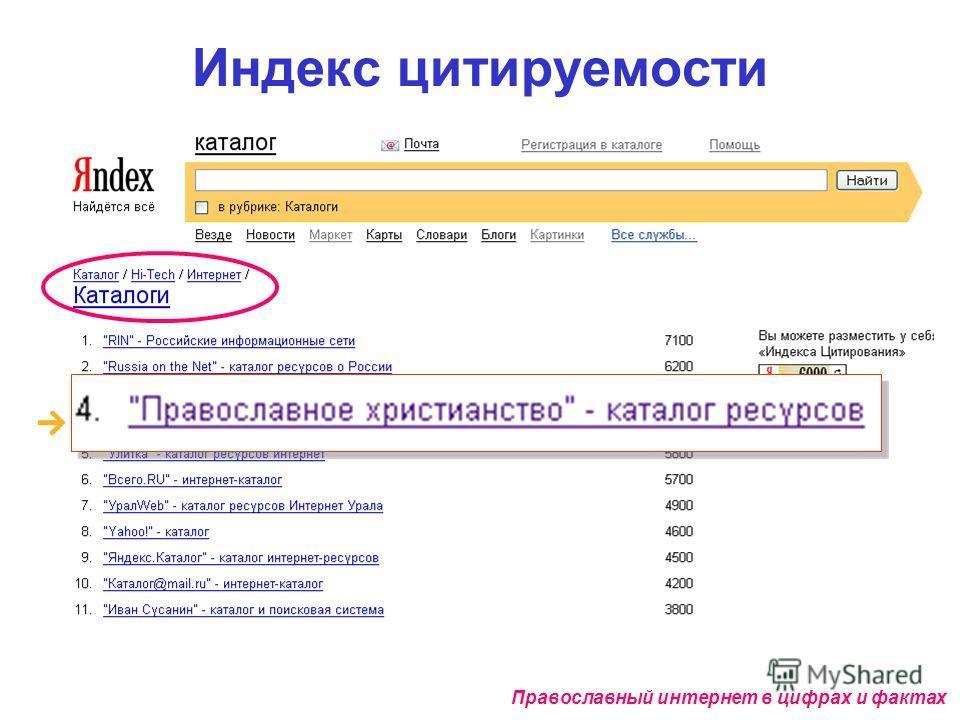 Индекс цитируемости Православный интернет в цифрах и фактах 100%