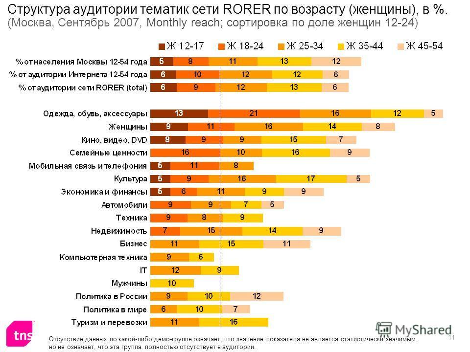 11 Структура аудитории тематик сети RORER по возрасту (женщины), в %. (Москва, Сентябрь 2007, Monthly reach; сортировка по доле женщин 12-24) Отсутствие данных по какой-либо демо-группе означает, что значение показателя не является статистически знач