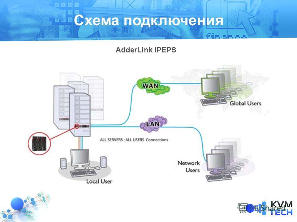Схема подключения AdderLink IPEPS