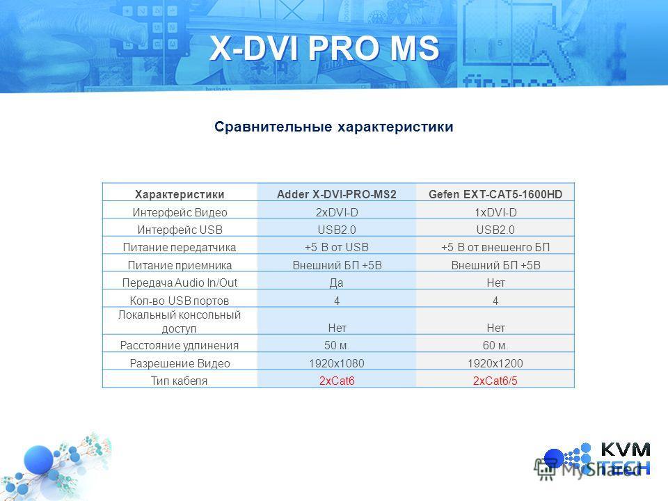 X-DVI PRO MS ХарактеристикиAdder X-DVI-PRO-MS2Gefen EXT-CAT5-1600HD Интерфейс Видео2xDVI-D1xDVI-D Интерфейс USBUSB2.0 Питание передатчика+5 В от USB+5 В от внешенго БП Питание приемникаВнешний БП +5В Передача Audio In/OutДаНет Кол-во USB портов44 Лок
