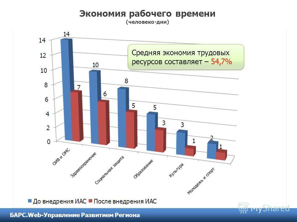 Экономия рабочего времени (человеко-дни) Средняя экономия трудовых ресурсов составляет – 54,7% БАРС.Web-Управление Развитием Региона