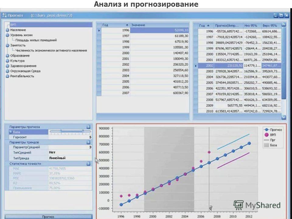 Анализ и прогнозирование