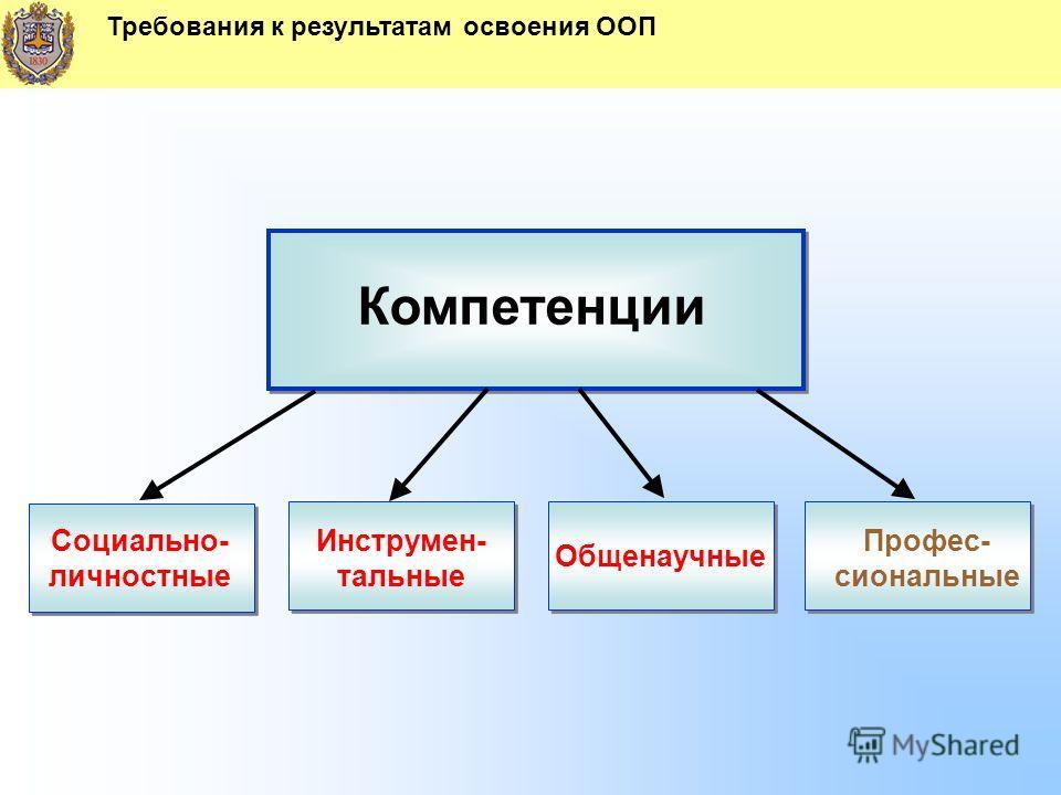 Требования к результатам освоения ООП Компетенции Социально- личностные Инструмен- тальные Общенаучные Профес- сиональные