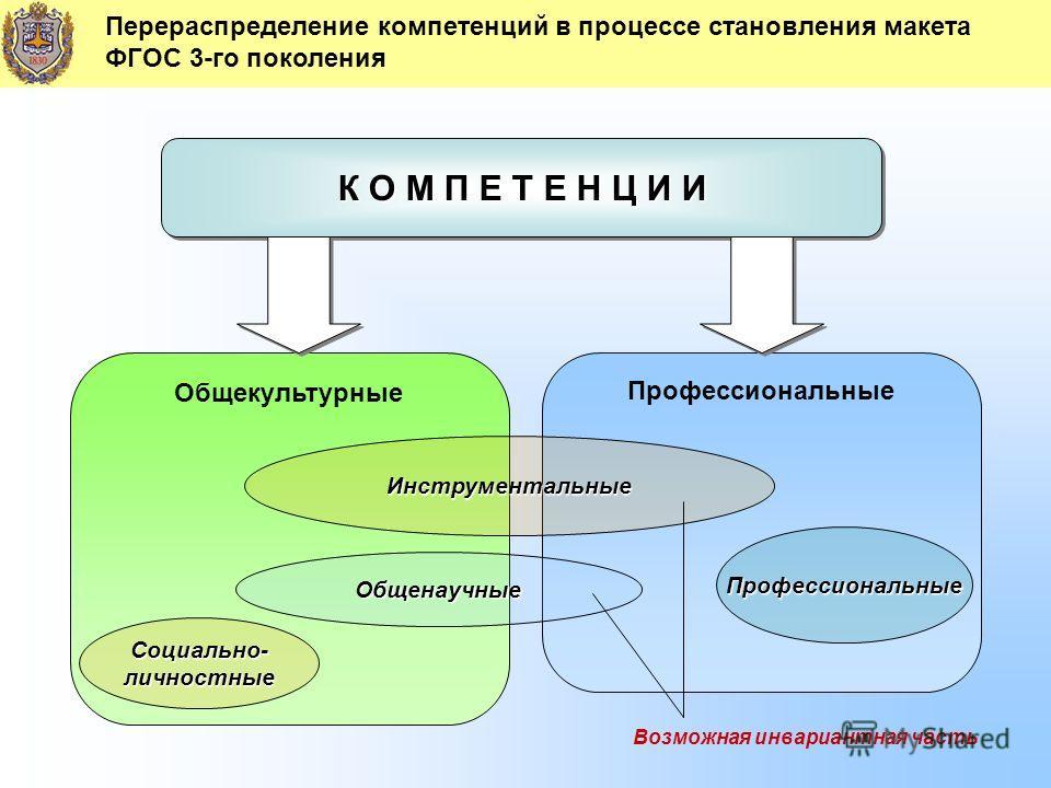 Перераспределение компетенций в процессе становления макета ФГОС 3-го поколения К О М П Е Т Е Н Ц И И Общекультурные Профессиональные Социально-личностные Инструментальные Профессиональные Общенаучные Возможная инвариантная часть