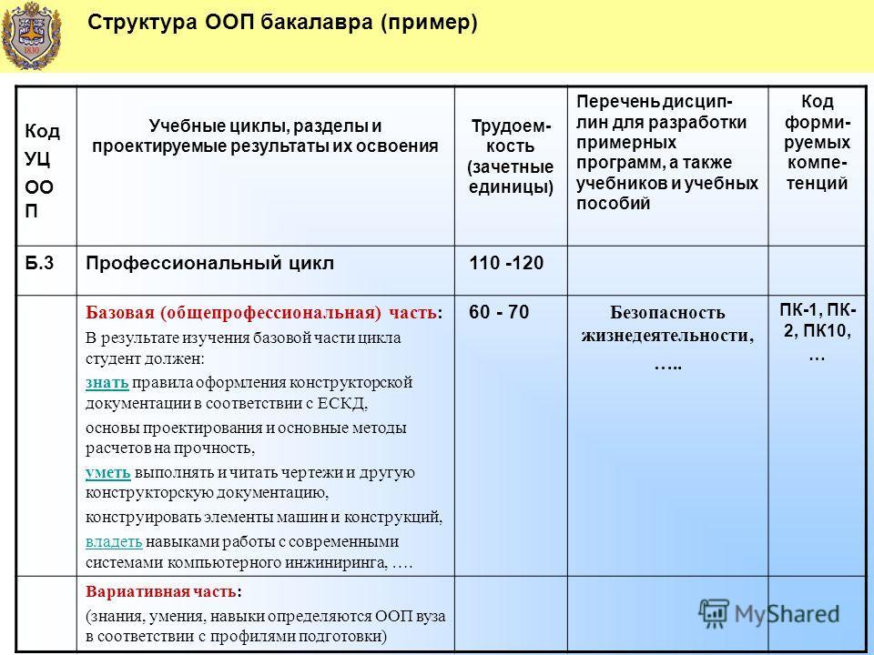 Структура ООП бакалавра (пример) Код УЦ ОО П Учебные циклы, разделы и проектируемые результаты их освоения Трудоем- кость (зачетные единицы) Перечень дисцип- лин для разработки примерных программ, а также учебников и учебных пособий Код форми- руемых