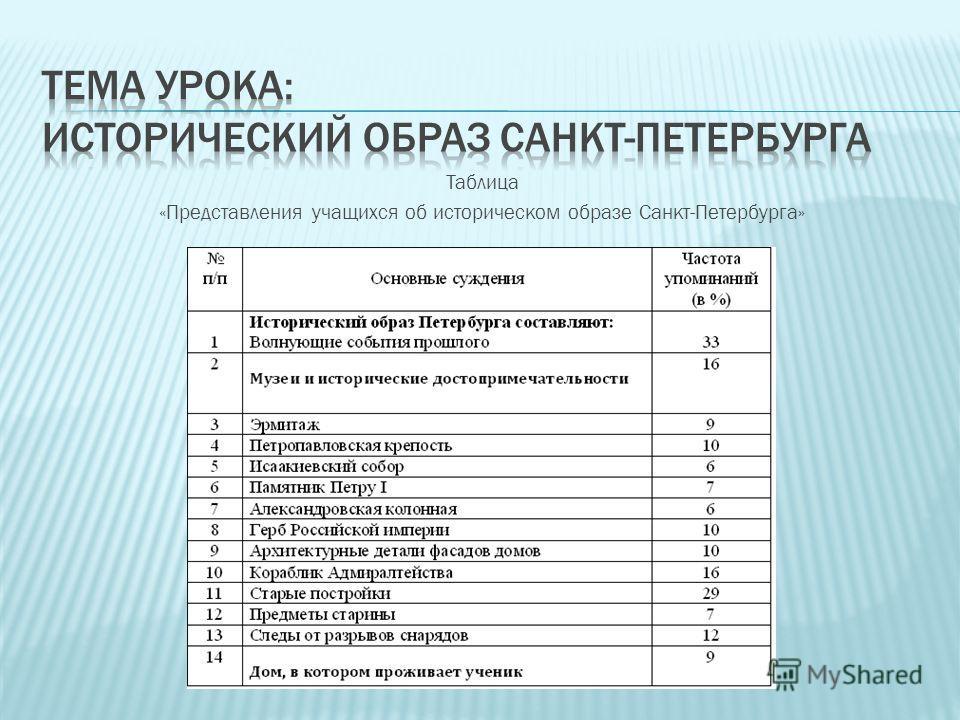 Таблица «Представления учащихся об историческом образе Санкт-Петербурга»