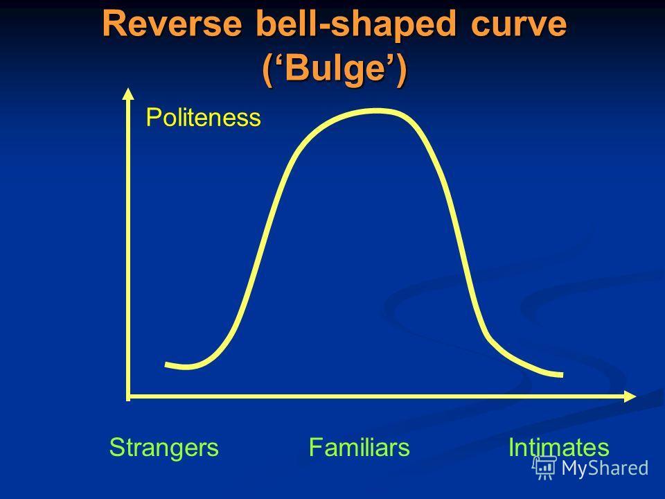 Reverse bell-shaped curve (Bulge) StrangersFamiliarsIntimates Politeness