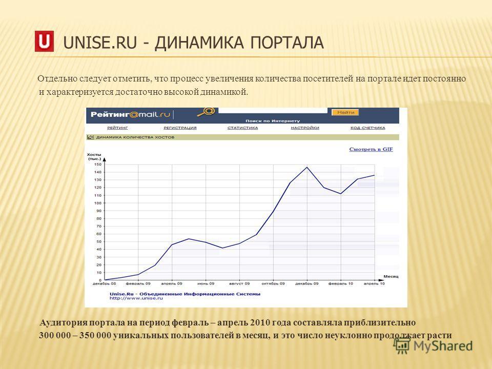 UNISE.RU - ДИНАМИКА ПОРТАЛА Отдельно следует отметить, что процесс увеличения количества посетителей на портале идет постоянно и характеризуется достаточно высокой динамикой. Аудитория портала на период февраль – апрель 2010 года составляла приблизит