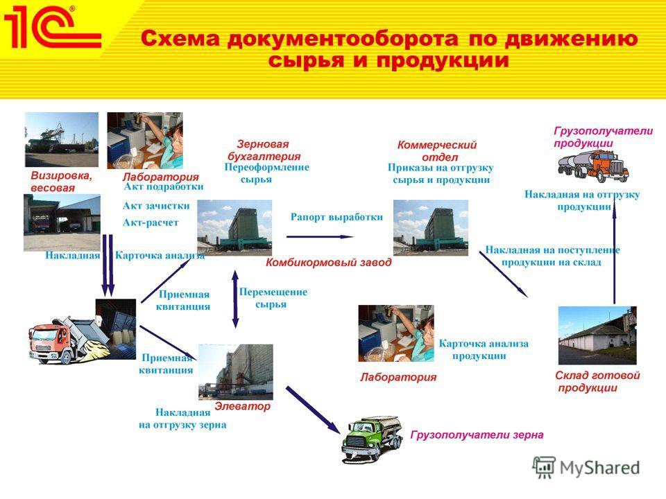 Схема документооборота по движению сырья и продукции