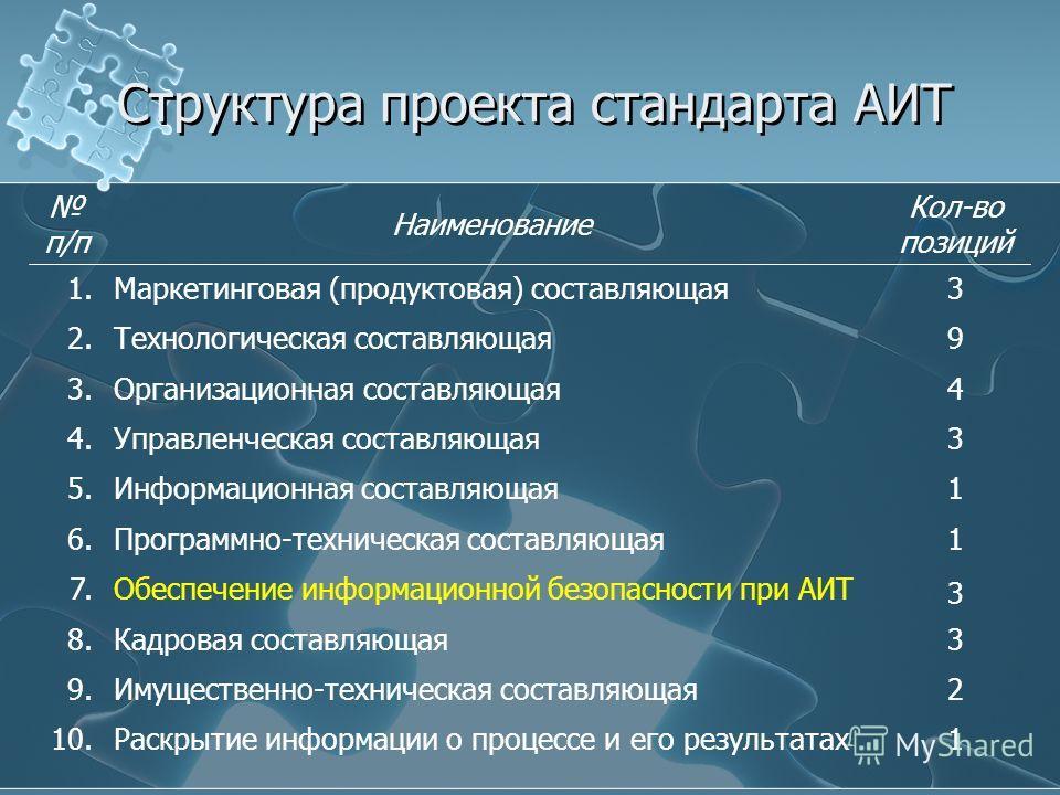 Структура проекта стандарта АИТ п/п Наименование Кол-во позиций 1.Маркетинговая (продуктовая) составляющая3 2.Технологическая составляющая9 3.Организационная составляющая4 4.Управленческая составляющая3 5.Информационная составляющая1 6.Программно-тех