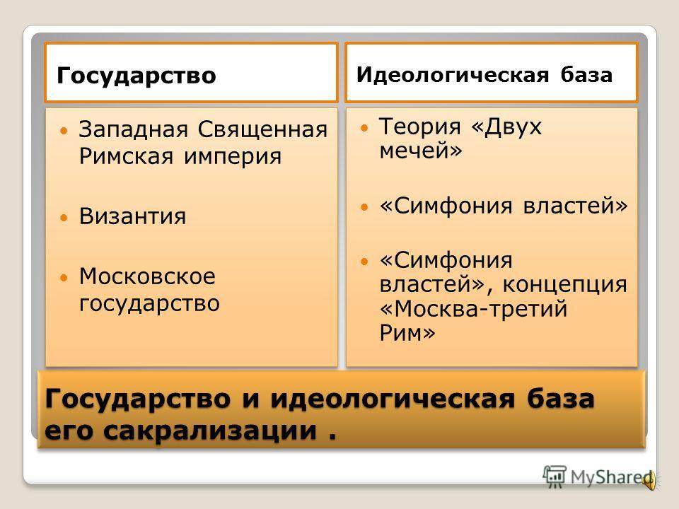 Наместническая модель сакрального порядка является подвидом сакрального политического порядка. Политиче ский порядок Сакральный политическ ий порядок Наместническ ая модель сакрального порядка