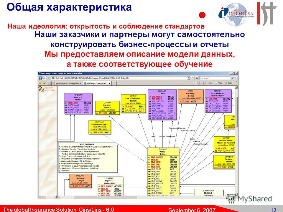 12 The global Insurance Solution Ciris/Liris - 6.0 September 6, 2007 Gen Env Gen Dat Co ins Ins Obj ClClause Word Cove- rage r Exc Com ClPrintClInv. rr Ext. Client Конструктор бизнес-процессов Пример: документооборот по полису Общая характеристика На