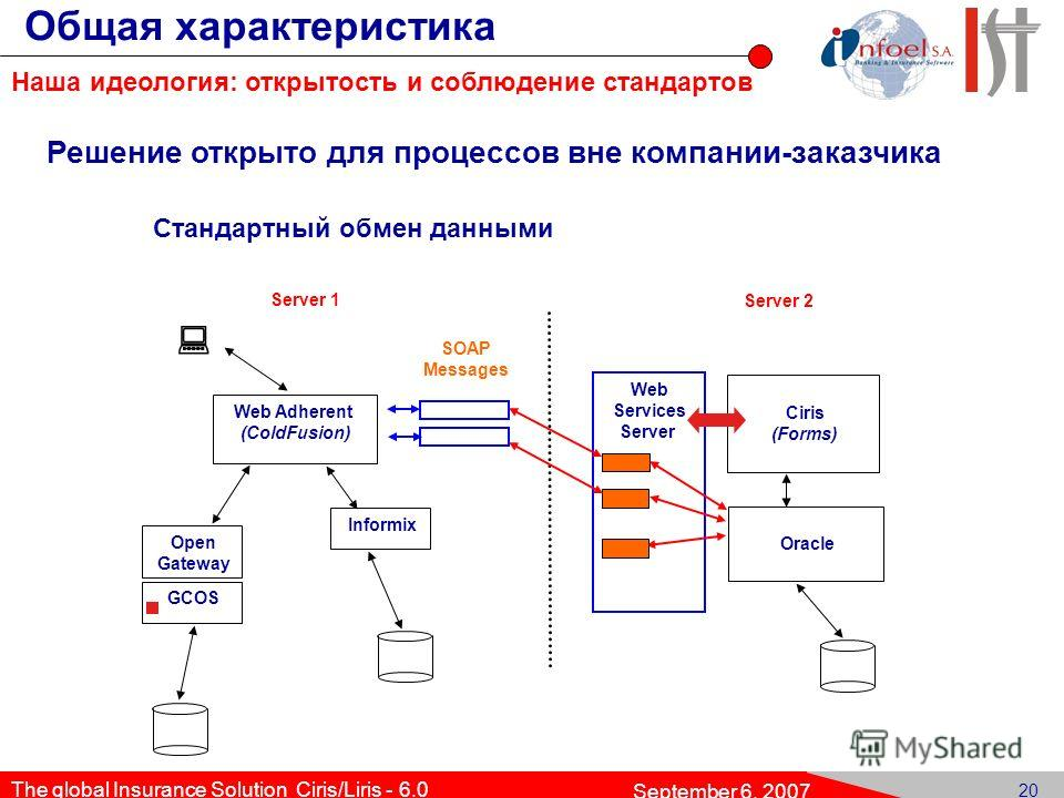 19 The global Insurance Solution Ciris/Liris - 6.0 September 6, 2007 Web Adherent (ColdFusion) Ciris (Forms) Oracle Informix GCOS JDBCJDBC Stored Procedure Server 1 Server 2 Open Gateway Стандартный обмен данными: интеграция в технологическую инфраст