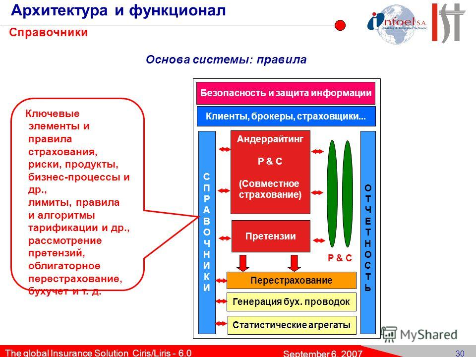 29 The global Insurance Solution Ciris/Liris - 6.0 September 6, 2007 Gen Env Gen Dat Co ins Ins Obj ClClause Word Cove- rage r Exc Com ClPrintClInv. rr Ext. Client Конструктор бизнес-процессов: расширение набора клиентских данных Конструктор бизнес-п