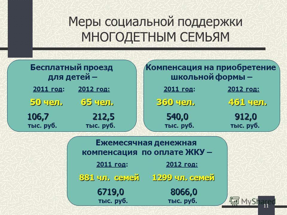 11 Меры социальной поддержки МНОГОДЕТНЫМ СЕМЬЯМ Бесплатный проезд для детей – 2011 год: 2012 год: 50 чел. 65 чел. 106,7 212,5 тыс. руб. Компенсация на приобретение школьной формы – 2011 год: 2012 год: 360 чел. 461 чел. 540,0 912,0 тыс. руб. тыс. руб.
