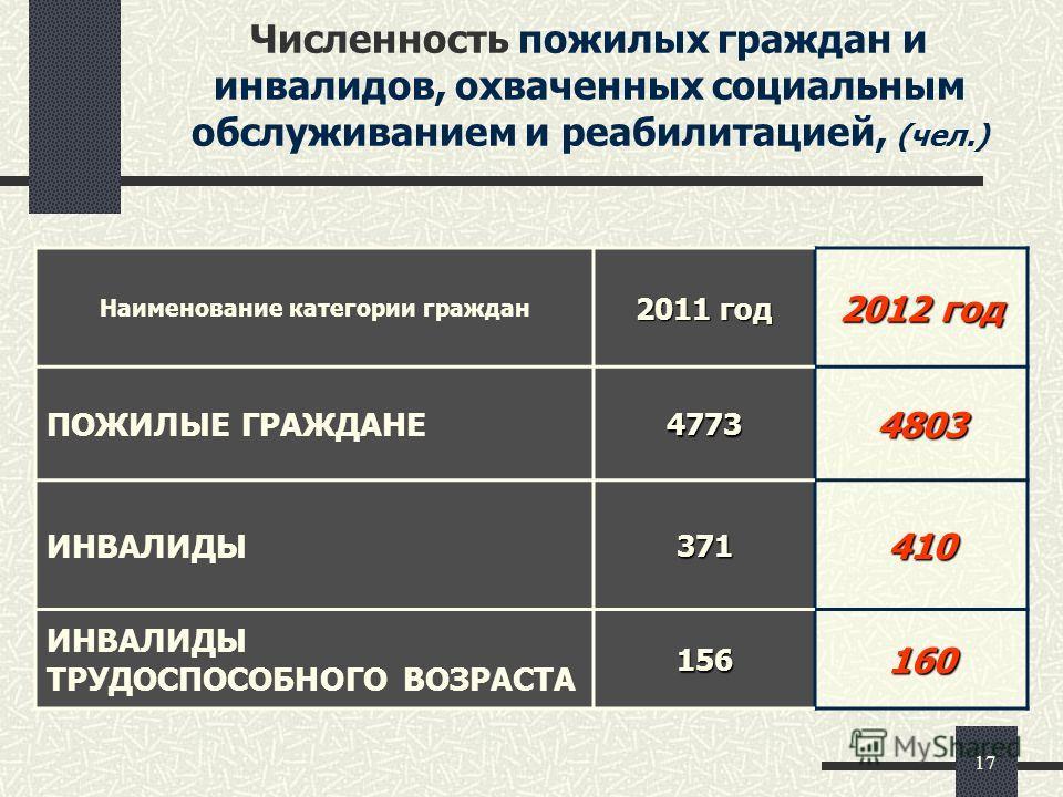 17 Численность пожилых граждан и инвалидов, охваченных социальным обслуживанием и реабилитацией, (чел.) Наименование категории граждан 2011 год 2012 год ПОЖИЛЫЕ ГРАЖДАНЕ47734803 ИНВАЛИДЫ371410 ИНВАЛИДЫ ТРУДОСПОСОБНОГО ВОЗРАСТА156160
