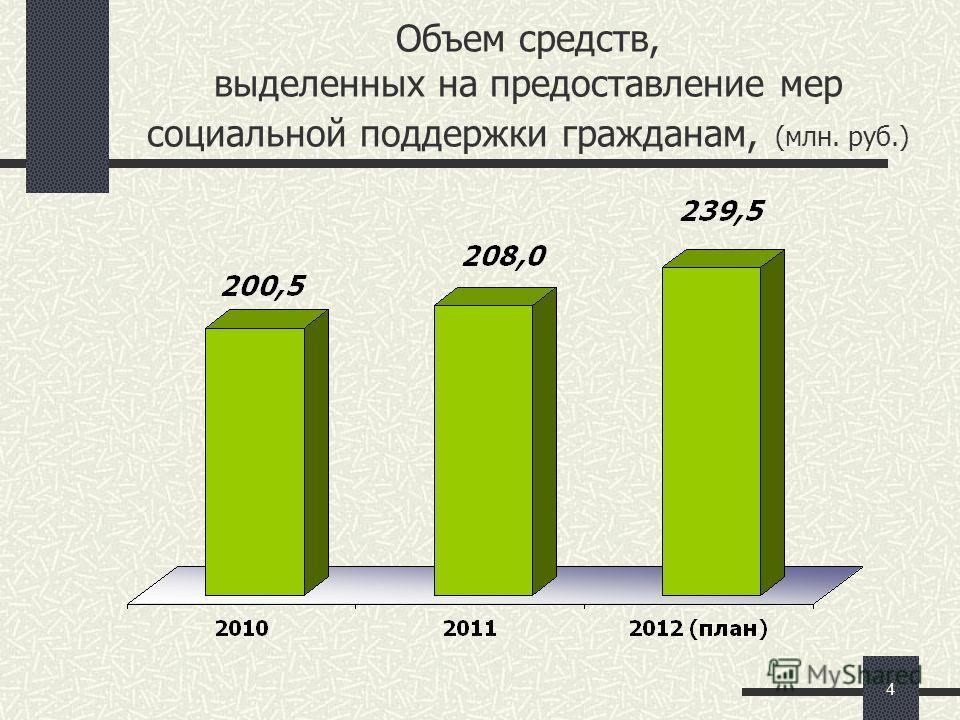 4 Объем средств, выделенных на предоставление мер социальной поддержки гражданам, (млн. руб.)