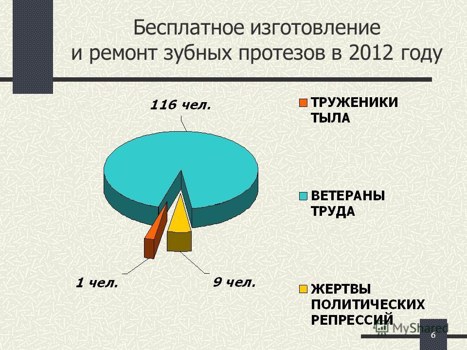 6 Бесплатное изготовление и ремонт зубных протезов в 2012 году