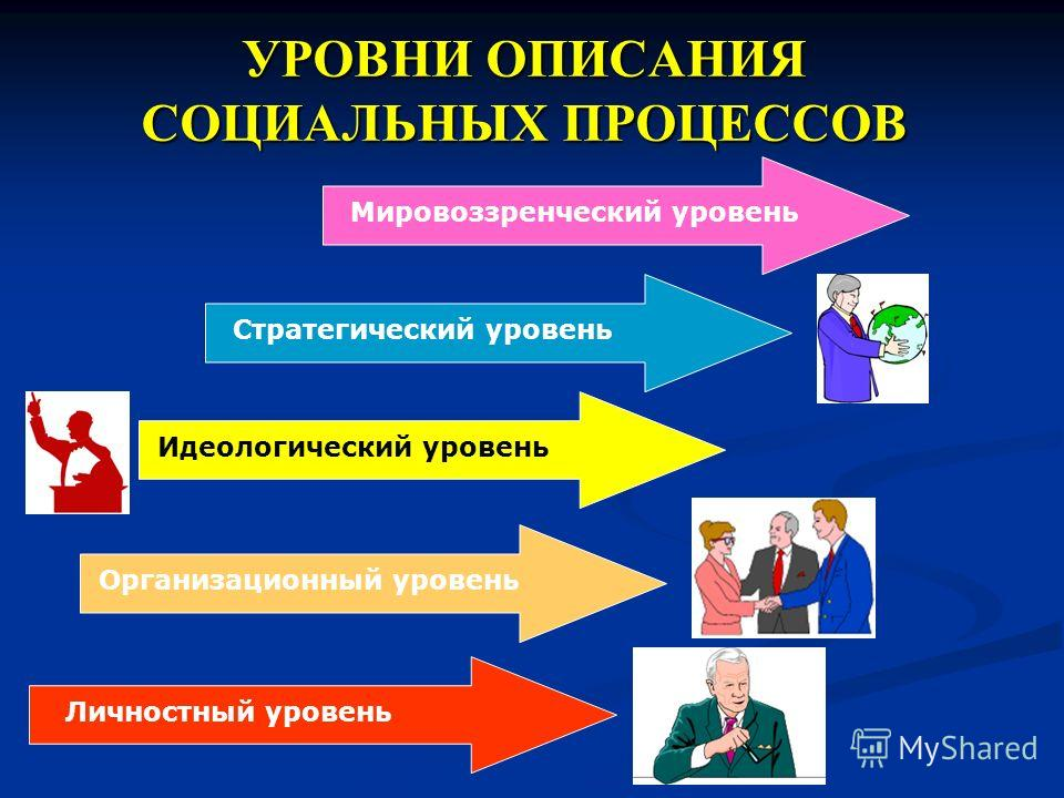 Формирование политического субъекта Осуществление деятельности на стратегическом уровне Осуществление деятельности на стратегическом уровне Современная адекватная угрозам организационная структур Современная адекватная угрозам организационная структу