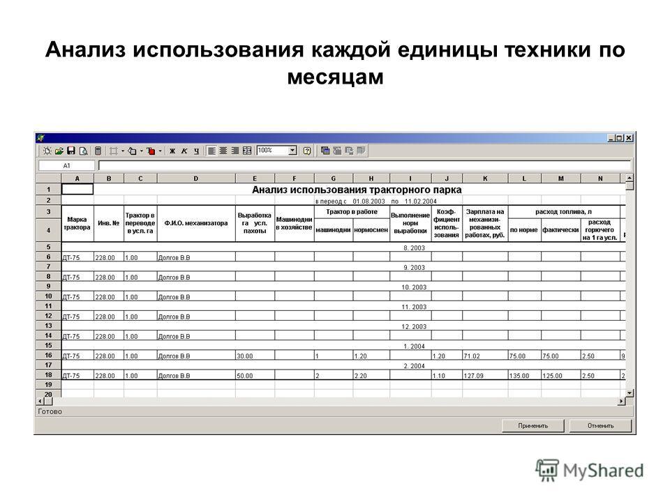 Анализ использования каждой единицы техники по месяцам