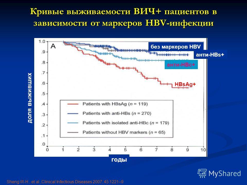 Кривые выживаемости ВИЧ+ пациентов в зависимости от маркеров HBV-инфекции HBsAg+ анти-HBc+ без маркеров HBV анти-HBs+ годы доля выживших Sheng W-H., et al.,Clinical Infectious Diseases 2007; 45:1221–9