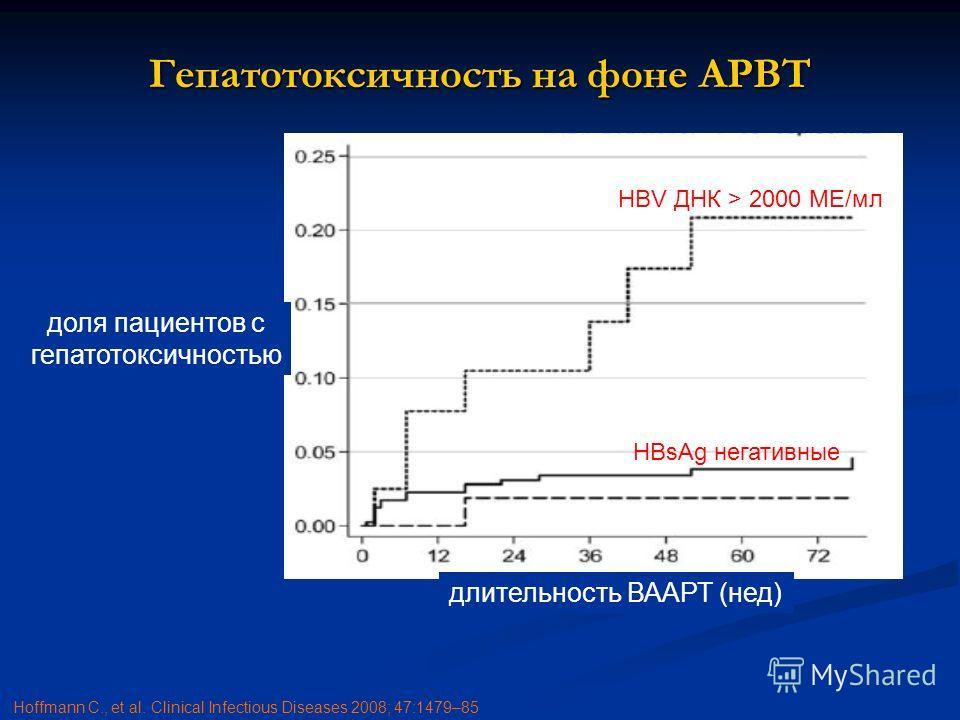 Гепатотоксичность на фоне АРВТ HBV ДНК > 2000 МЕ/мл HBsAg негативные HBV ДНК < 2000 МЕ/мл доля пациентов с гепатотоксичностью длительность ВААРТ (нед) Hoffmann C., et al. Clinical Infectious Diseases 2008; 47:1479–85