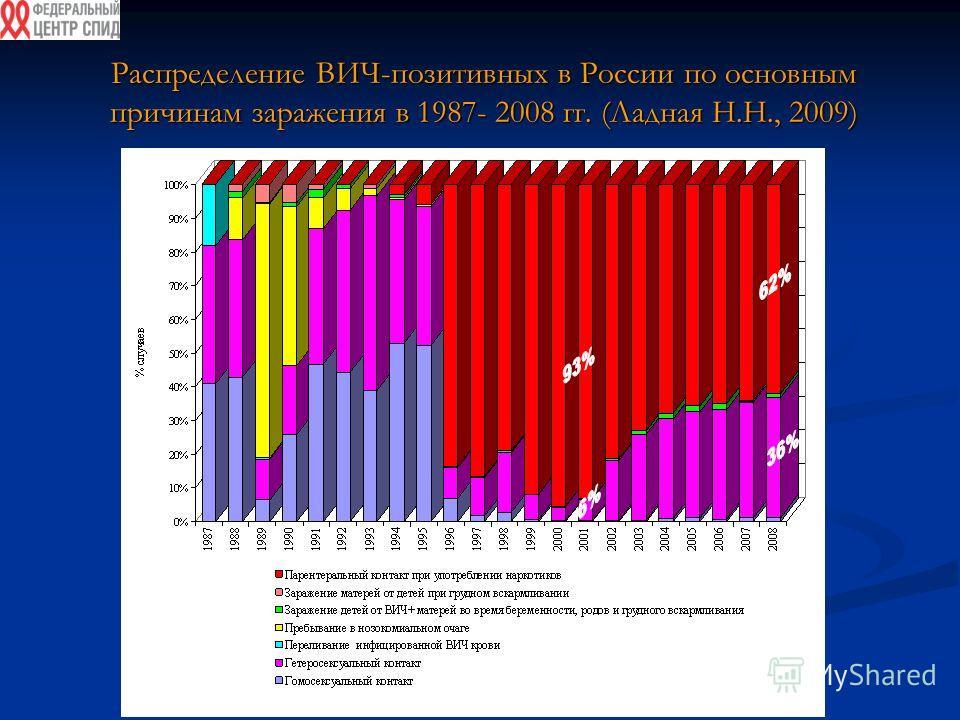 Распределение ВИЧ-позитивных в России по основным причинам заражения в 1987- 2008 гг. (Ладная Н.Н., 2009)