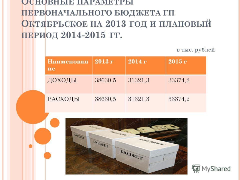 О СНОВНЫЕ ПАРАМЕТРЫ ПЕРВОНАЧАЛЬНОГО БЮДЖЕТА ГП О КТЯБРЬСКОЕ НА 2013 ГОД И ПЛАНОВЫЙ ПЕРИОД 2014-2015 ГГ. в тыс. рублей Наименован ие 2013 г2014 г2015 г ДОХОДЫ38630,531321,333374,2 РАСХОДЫ38630,531321,333374,2