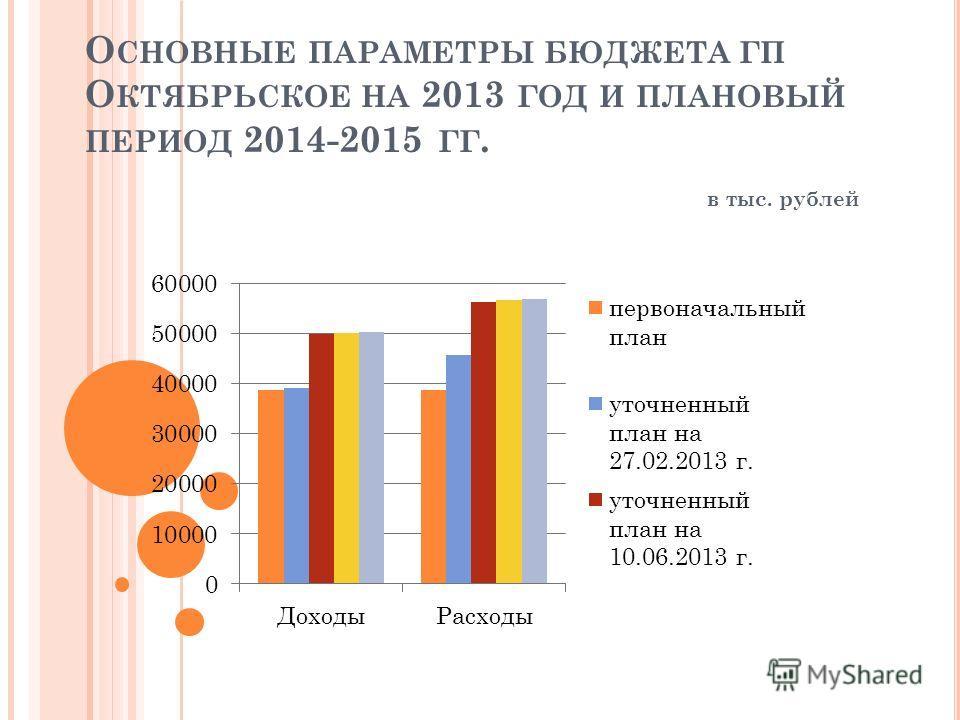 О СНОВНЫЕ ПАРАМЕТРЫ БЮДЖЕТА ГП О КТЯБРЬСКОЕ НА 2013 ГОД И ПЛАНОВЫЙ ПЕРИОД 2014-2015 ГГ. в тыс. рублей