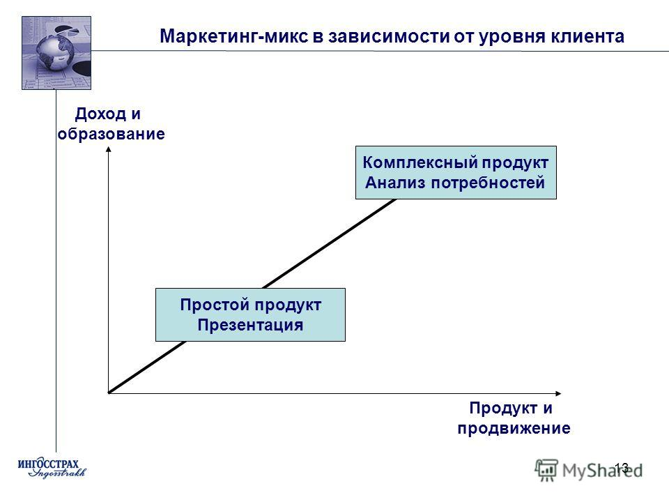 13 Маркетинг-микс в зависимости от уровня клиента Доход и образование Комплексный продукт Анализ потребностей Простой продукт Презентация Продукт и продвижение
