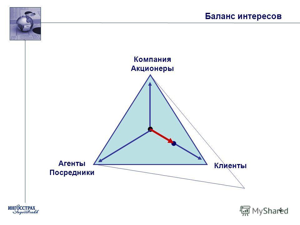 4 Баланс интересов Компания Акционеры Агенты Посредники Клиенты