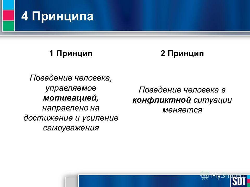 4 Принципа 1 Принцип Поведение человека, управляемое мотивацией, направлено на достижение и усиление самоуважения 2 Принцип Поведение человека в конфликтной ситуации меняется