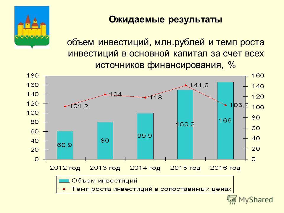 Ожидаемые результаты объем инвестиций, млн.рублей и темп роста инвестиций в основной капитал за счет всех источников финансирования, %