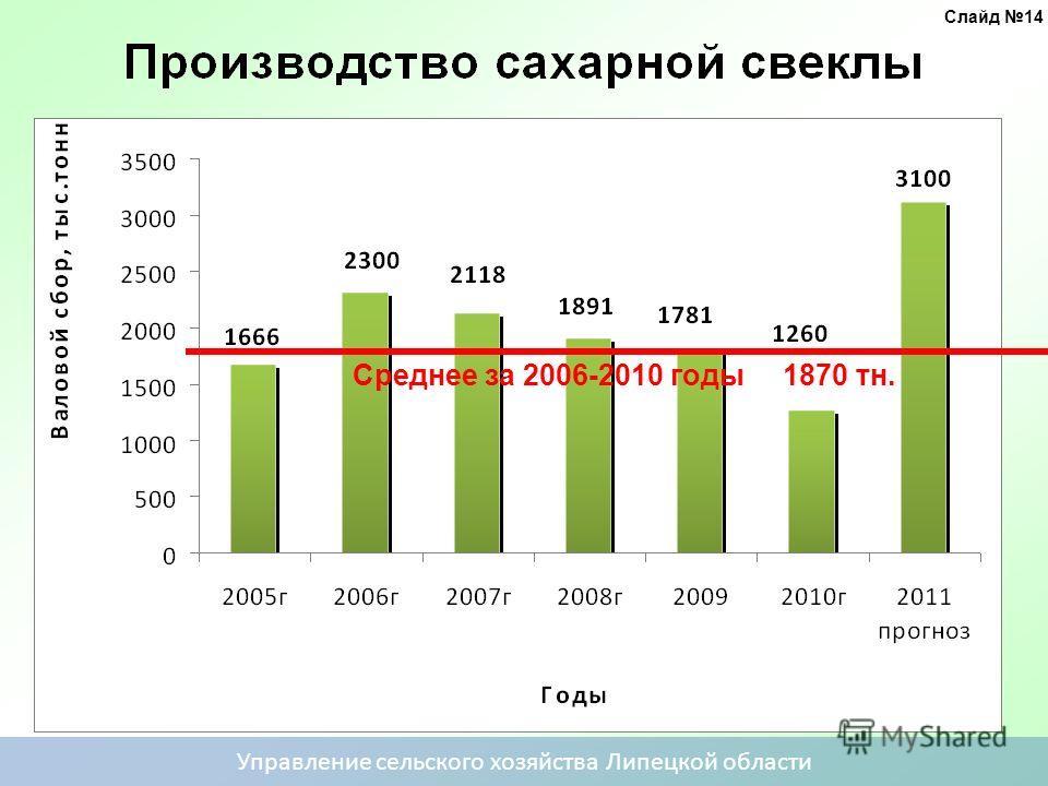 Среднее за 2006-2010 годы 1870 тн. Управление сельского хозяйства Липецкой области Слайд 14