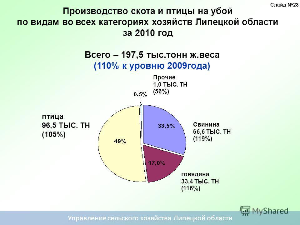 Производство скота и птицы на убой по видам во всех категориях хозяйств Липецкой области за 2010 год Всего – 197,5 тыс.тонн ж.веса (110% к уровню 2009года) Прочие 1,0 ТЫС. ТН (56%) Свинина 66,6 ТЫС. ТН (119%) говядина 33,4 ТЫС. ТН (116%) птица 96,5 Т