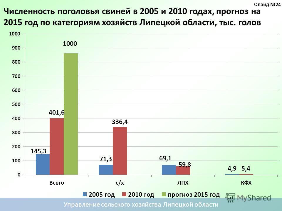 Численность поголовья свиней в 2005 и 2010 годах, прогноз на 2015 год по категориям хозяйств Липецкой области, тыс. голов Управление сельского хозяйства Липецкой области год Слайд 24